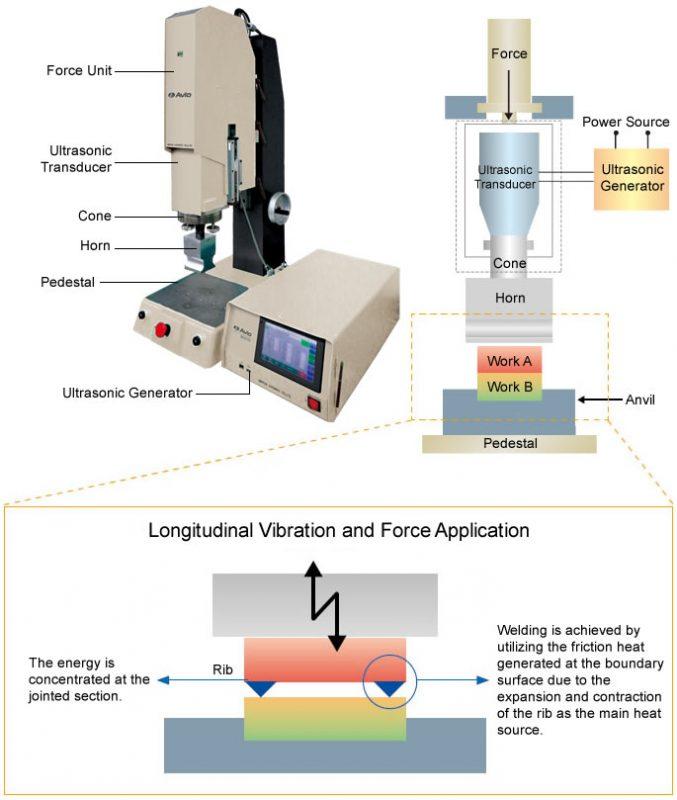超声波焊接系统
